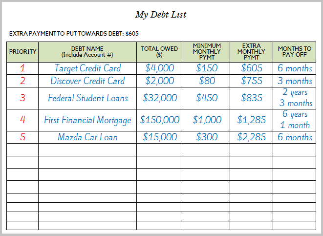credit card debt payoff plan