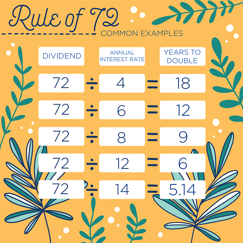 The Rule of 72 is a simple mathematical formula you can use to estimate how long it will take to double your investment. Here's how it works and why it's essential!